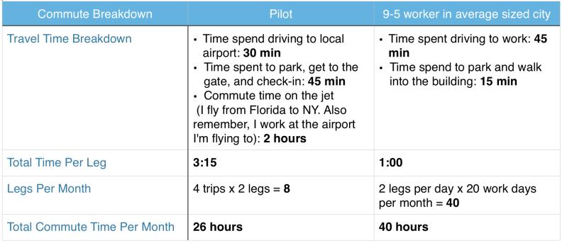 pilot-commute-breakdown